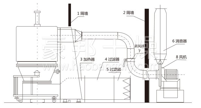 高效沸腾干燥机结构示意图